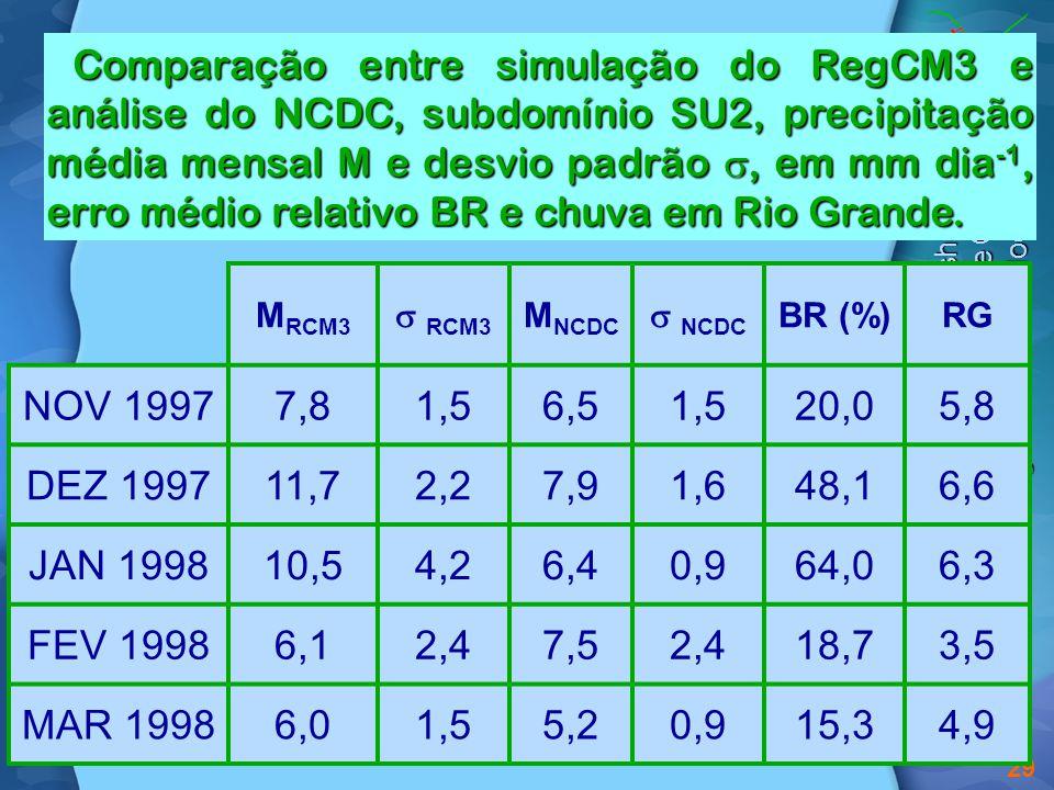 I Ibero-American Workshop on Climate Dynamics, Climate Change, and Regional Climate Modeling 29 Comparação entre simulação do RegCM3 e análise do NCDC, subdomínio SU2, precipitação média mensal M e desvio padrão , em mm dia -1, erro médio relativo BR e chuva em Rio Grande.