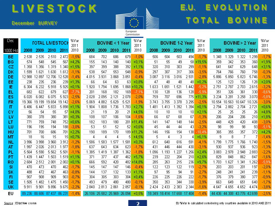 23 Male store cattle (6-12 months; ≤ 300 kg – €/100 kg live weight) E.U.
