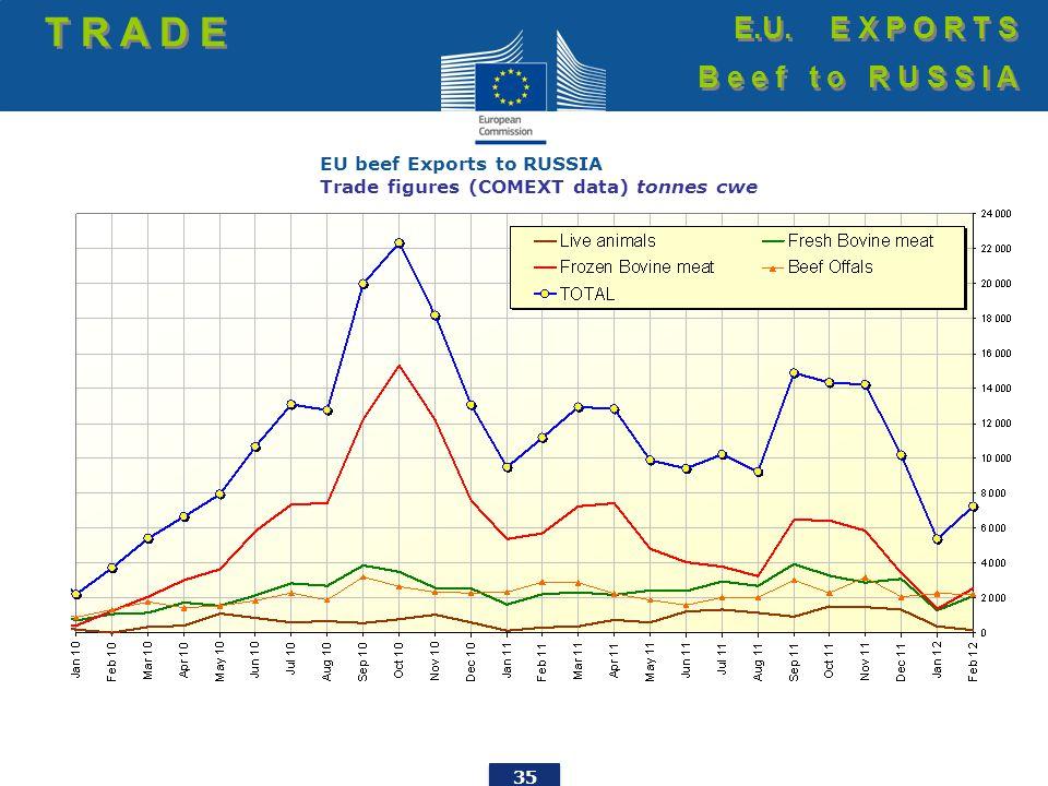 35 EU beef Exports to RUSSIA Trade figures (COMEXT data) tonnes cwe T R A D E E.U.