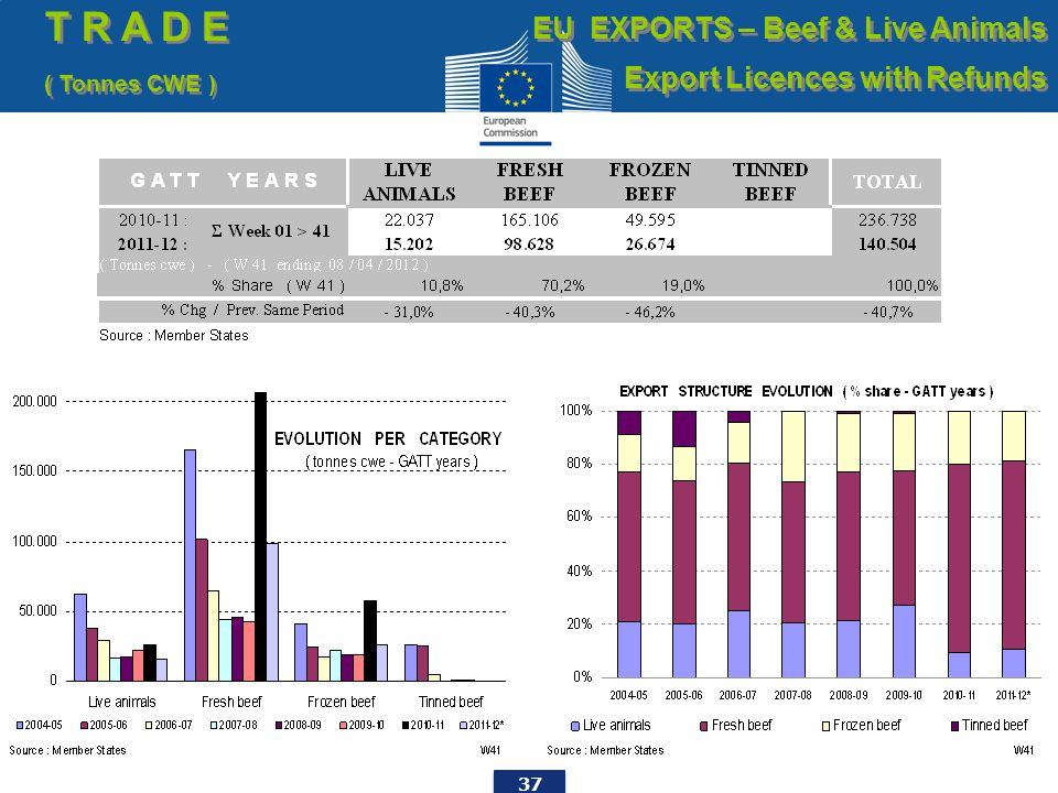 37 T R A D E ( Tonnes CWE ) T R A D E ( Tonnes CWE ) EU EXPORTS – Beef & Live Animals Export Licences with Refunds EU EXPORTS – Beef & Live Animals Export Licences with Refunds