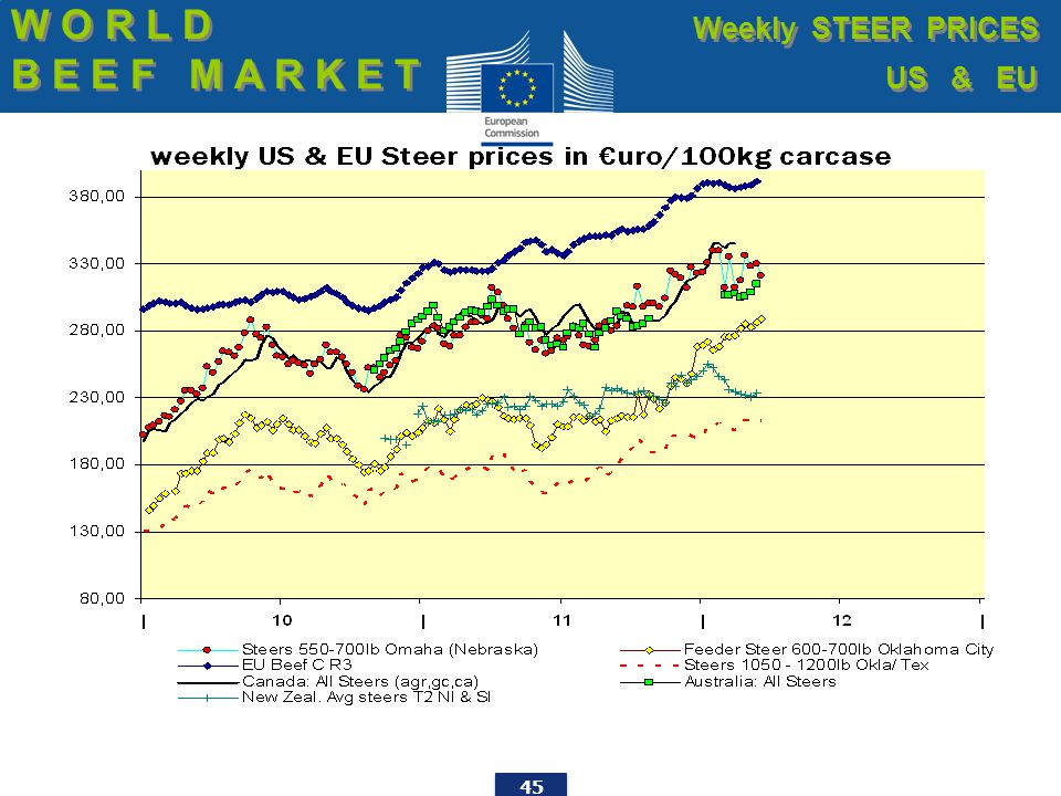 45 W O R L D B E E F M A R K E T W O R L D B E E F M A R K E T Weekly STEER PRICES US & EU Weekly STEER PRICES US & EU