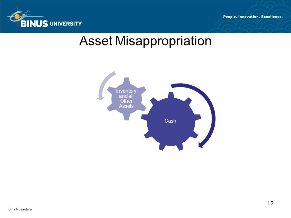 Asset Misappropriation Cash Inventory and all Other Assets 12 Bina Nusantara