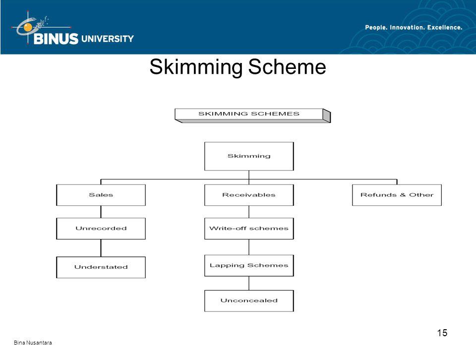 Skimming Scheme 15 Bina Nusantara