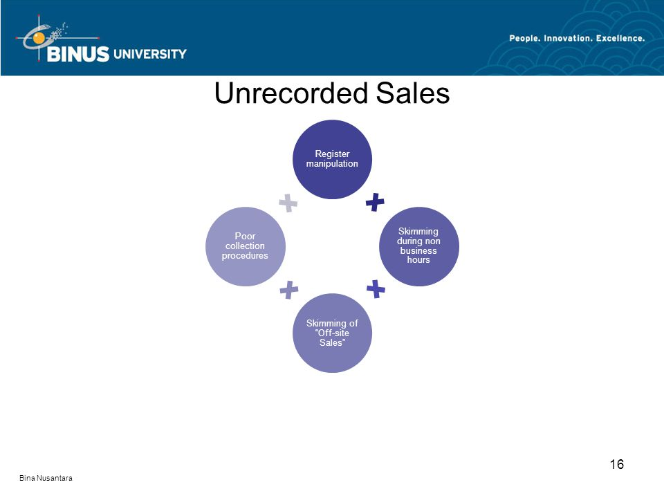 Unrecorded Sales Register manipulation Skimming during non business hours Skimming of Off-site Sales Poor collection procedures 16 Bina Nusantara