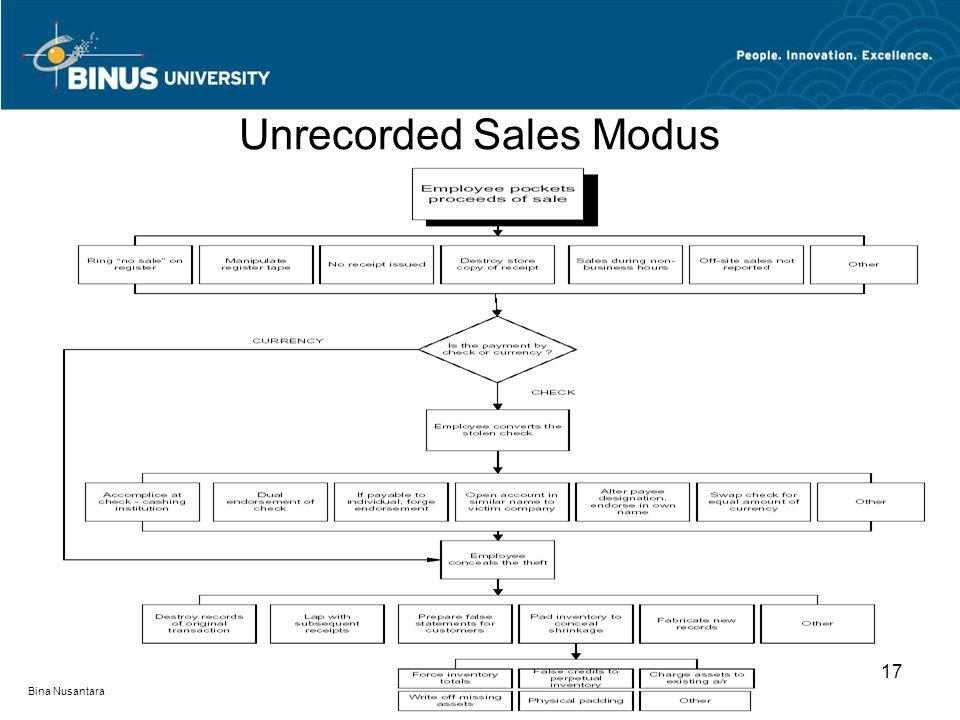 Unrecorded Sales Modus 17 Bina Nusantara