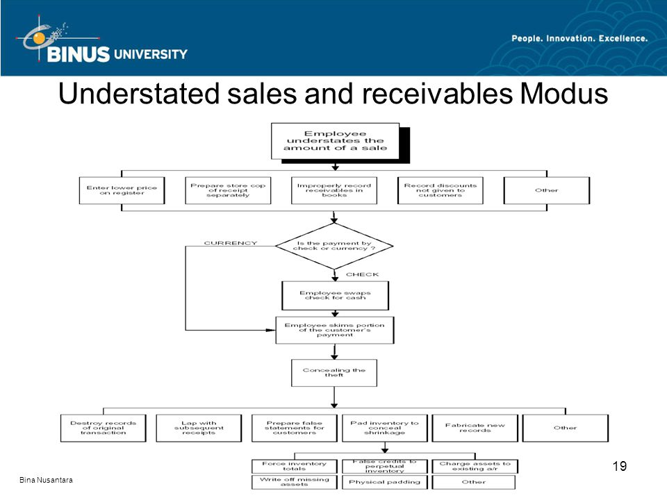 Understated sales and receivables Modus 19 Bina Nusantara