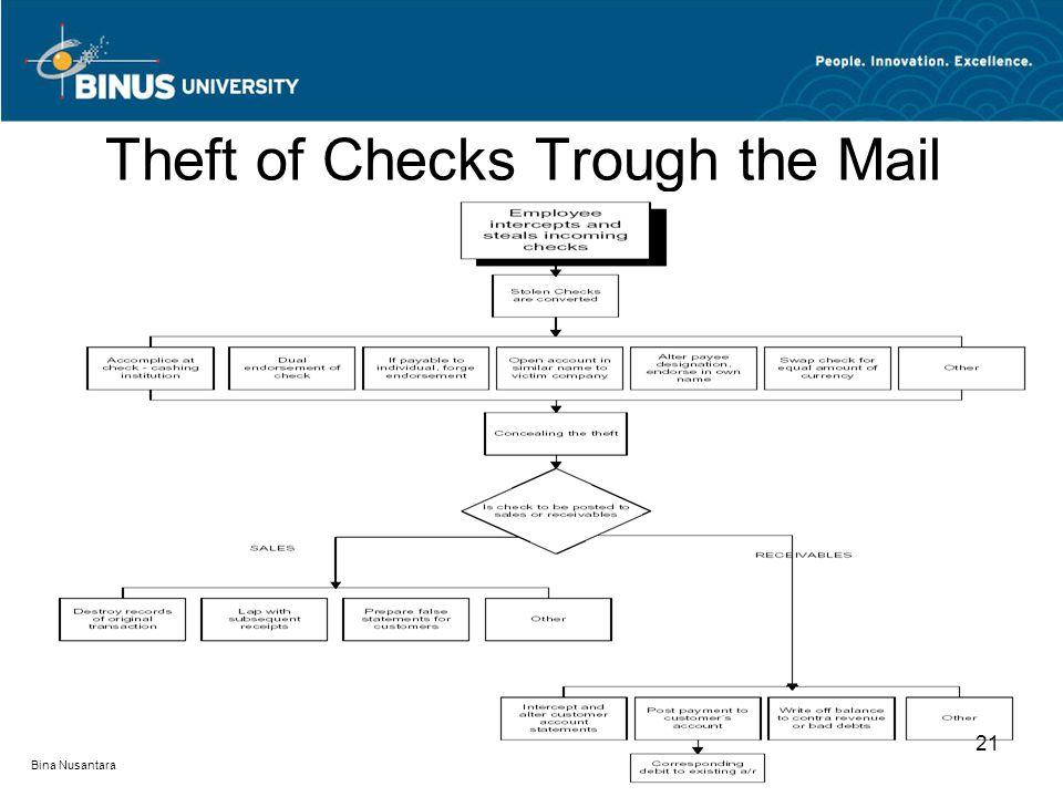 Theft of Checks Trough the Mail 21 Bina Nusantara