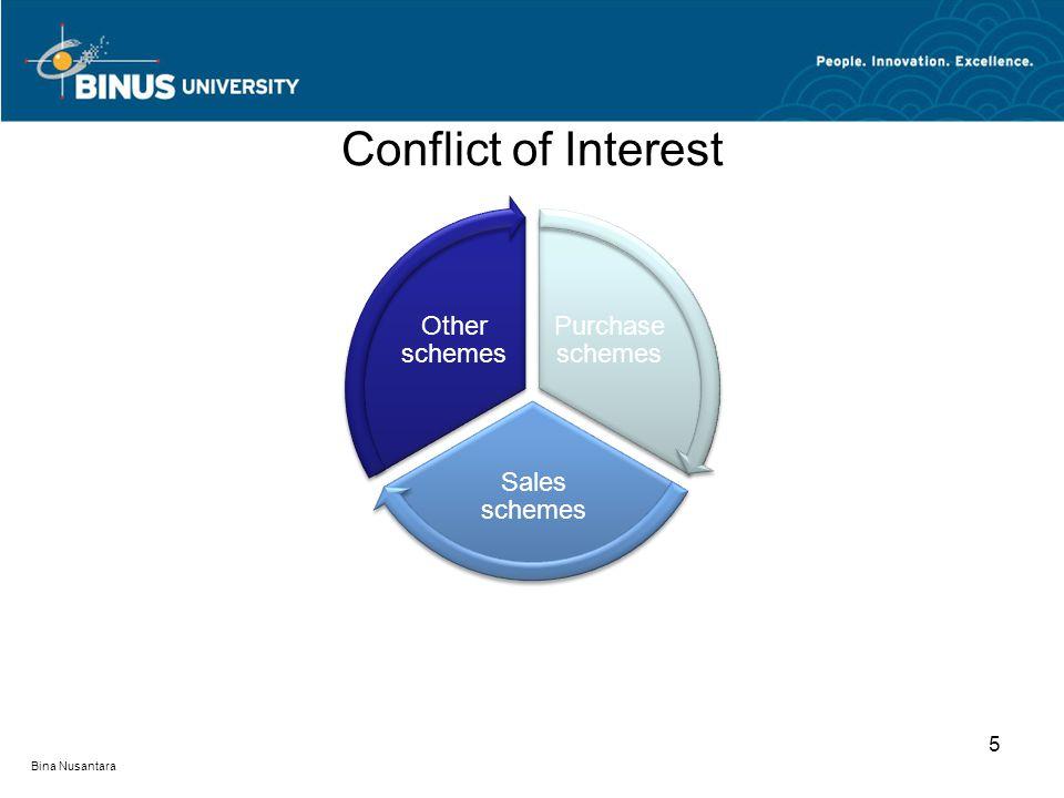 Conflict of Interest Purchase schemes Sales schemes Other schemes 5 Bina Nusantara