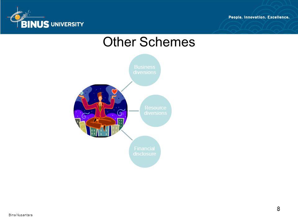 Other Schemes Business diversions Resource diversions Financial disclosure 8 Bina Nusantara