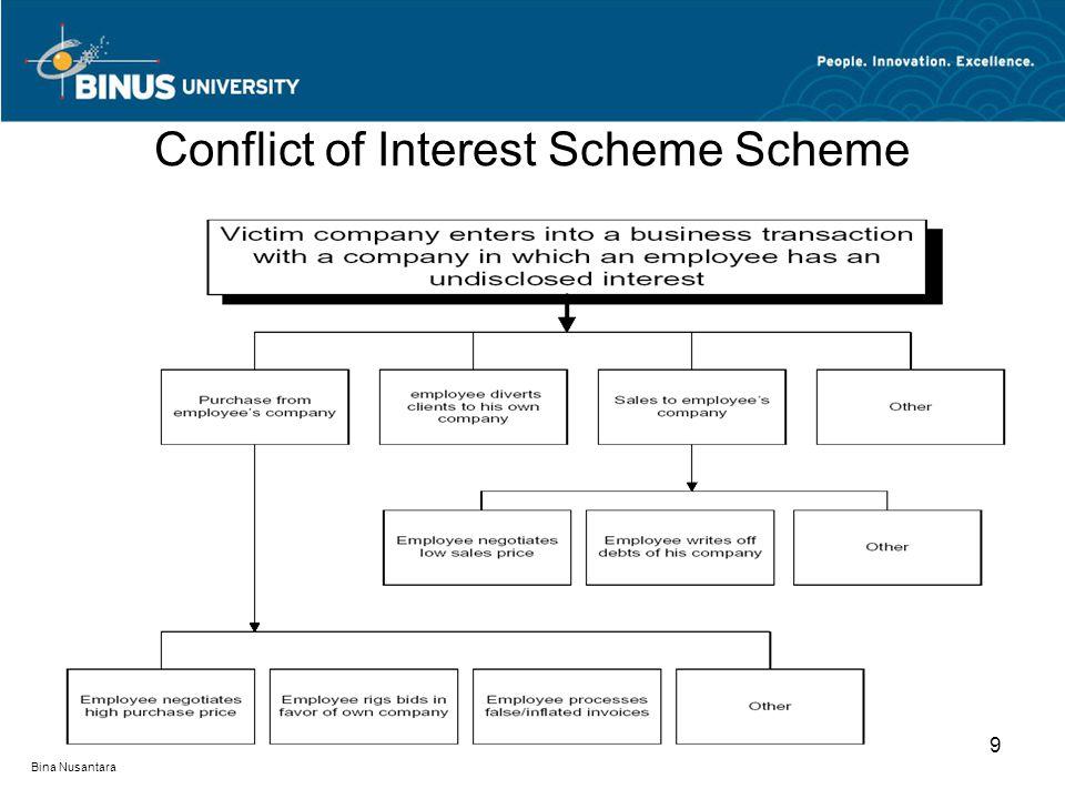 Conflict of Interest Scheme Scheme 9 Bina Nusantara