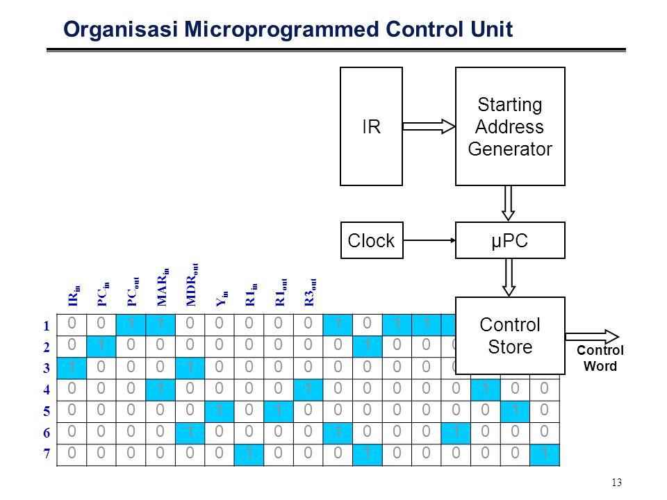 13 Organisasi Microprogrammed Control Unit 00110000010111100 01000000001000010 10001000000000000 00010000100000100 00000101000000010 00001000010001000 00000010001000001 IR in PC in PC out MAR in MDR out Y in R1 in R1 out R3 out 12345671234567 IR Starting Address Generator ClockμPC Control Store Control Word