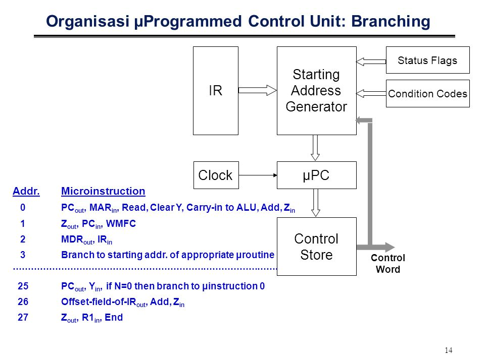 14 Organisasi μProgrammed Control Unit: Branching IR Starting Address Generator ClockμPC Control Store Control Word Status Flags Condition Codes Addr.Microinstruction 0PC out, MAR in, Read, Clear Y, Carry-in to ALU, Add, Z in 1Z out, PC in, WMFC 2MDR out, IR in 3Branch to starting addr.