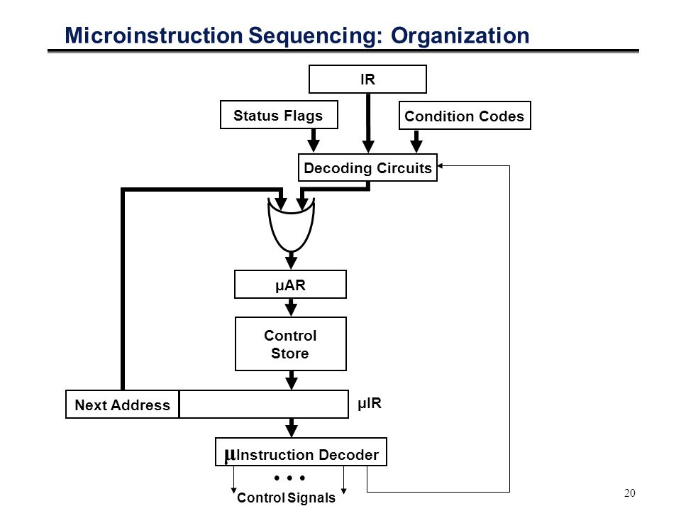 20 Microinstruction Sequencing: Organization μAR Control Store μIR Status Flags Condition Codes IR Decoding Circuits Next Address μ Instruction Decoder    Control Signals