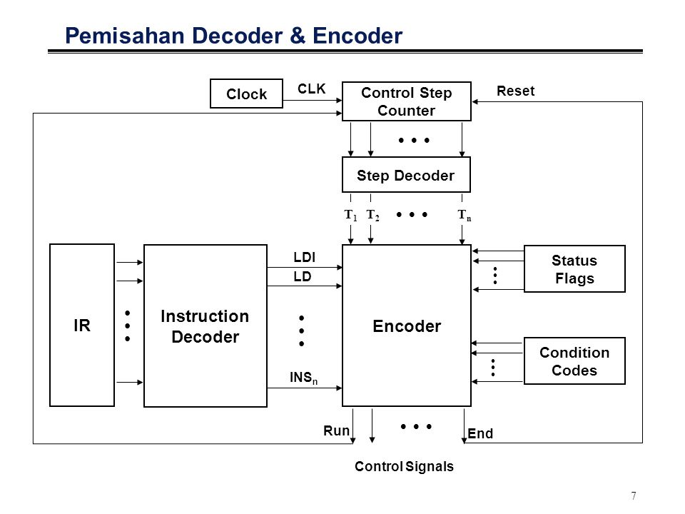 7 Pemisahan Decoder & Encoder Encoder Control Step Counter Clock IR Status Flags Condition Codes Instruction Decoder Step Decoder LDI CLK    T 1 T 2    T n    Control Signals              LD INS n Run End Reset