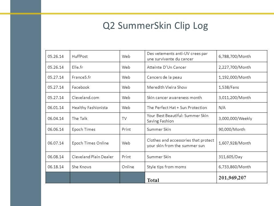 Q2 SummerSkin Clip Log 05.26.14HuffPostWeb Des vetements anti-UV crees par une survivante du cancer 6,788,700/Month 05.26.14Elle.frWebAtteinte D'Un Cancer2,227,700/Month 05.27.14France5.frWebCancers de la peau1,192,000/Month 05.27.14FacebookWebMeredith Vieira Show1,538/Fans 05.27.14Cleveland.comWebSkin cancer awareness month3,011,200/Month 06.01.14Healthy FashionistaWebThe Perfect Hat + Sun ProtectionN/A 06.04.14The TalkTV Your Best Beautiful: Summer Skin Saving Fashion 3,000,000/Weekly 06.06.14Epoch TimesPrintSummer Skin90,000/Month 06.07.14Epoch Times OnlineWeb Clothes and accessories that protect your skin from the summer sun 1,607,928/Month 06.08.14Cleveland Plain DealerPrintSummer Skin311,605/Day 06.18.14She KnowsOnlineStyle tips from moms6,733,860/Month Total 201,969,207