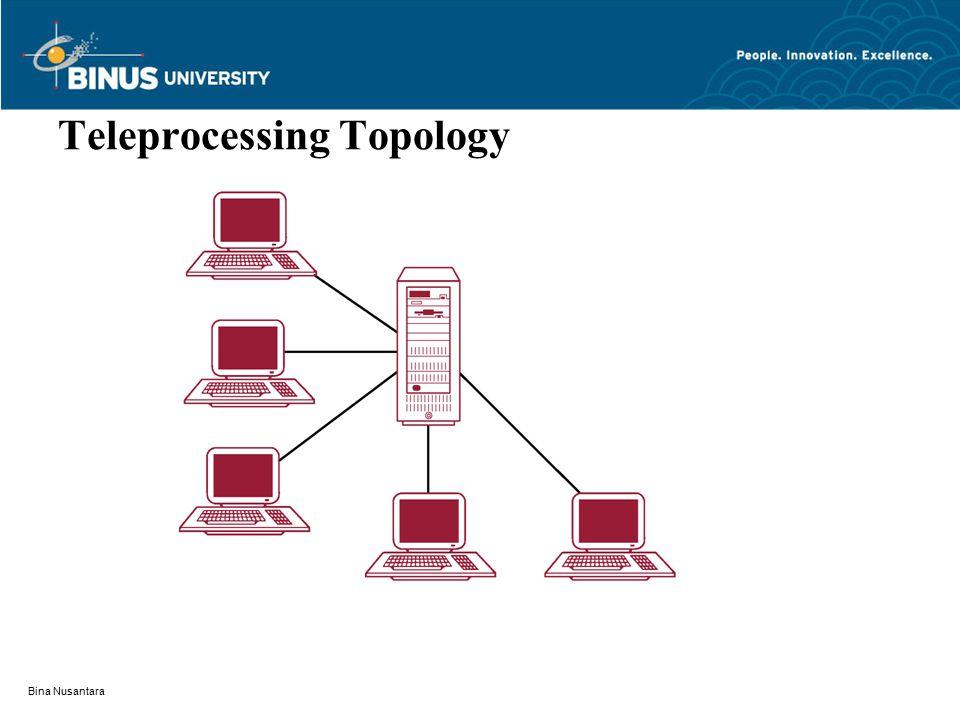 Bina Nusantara Teleprocessing Topology