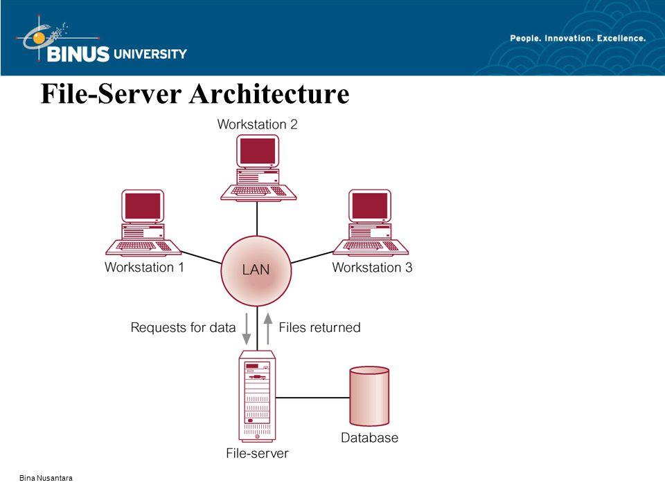 Bina Nusantara File-Server Architecture