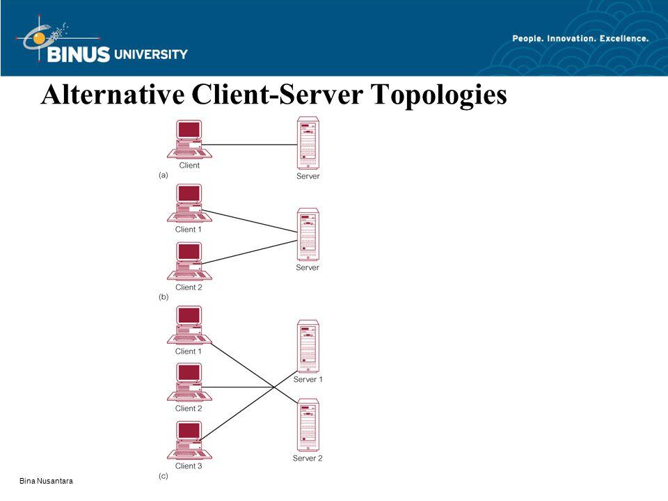 Bina Nusantara Alternative Client-Server Topologies