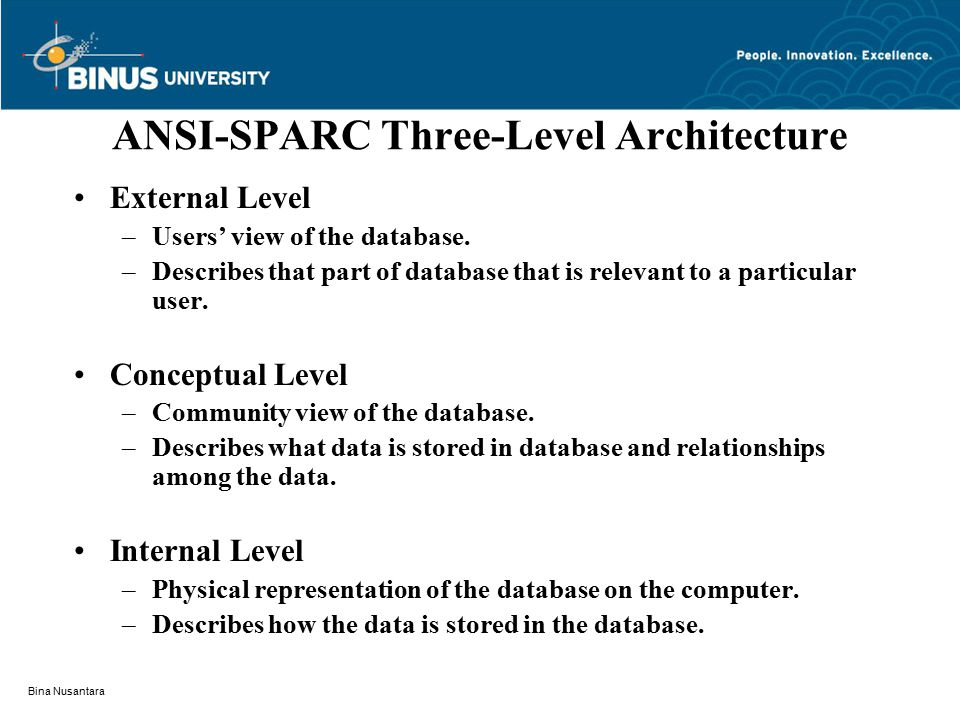 Bina Nusantara ANSI-SPARC Three-Level Architecture External Level –Users' view of the database.