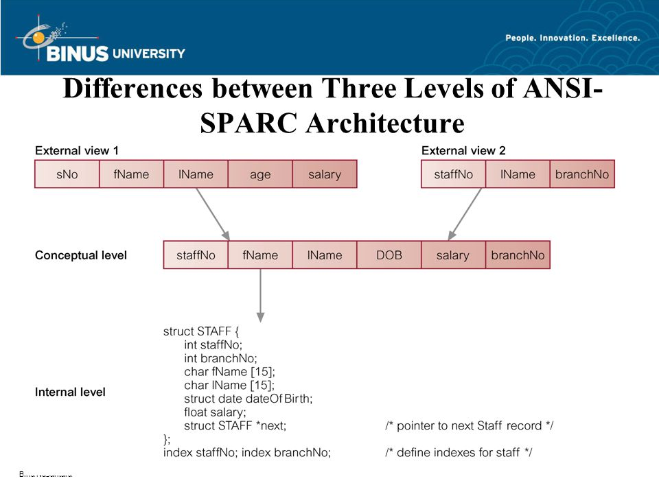 Bina Nusantara Differences between Three Levels of ANSI- SPARC Architecture