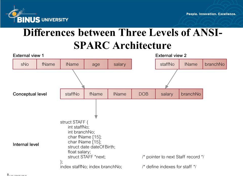 Bina Nusantara Multi-User DBMS Architectures Teleprocessing File-server Client-server