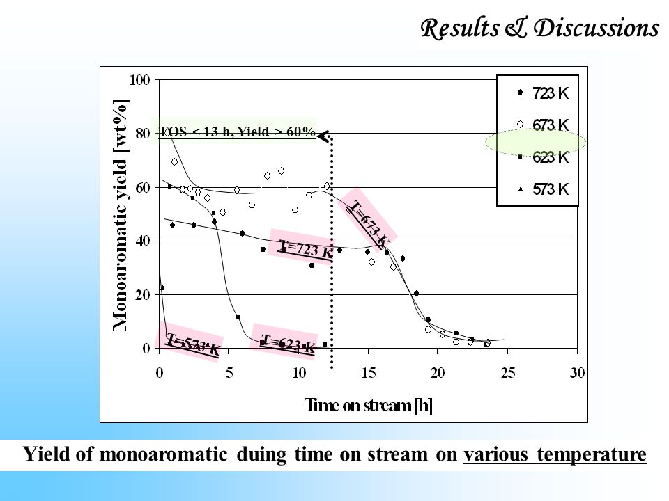Yield of monoaromatic duing time on stream on various temperature TOS 60% T=723 K T=673 K T=623 K T=573 K Results & Discussions