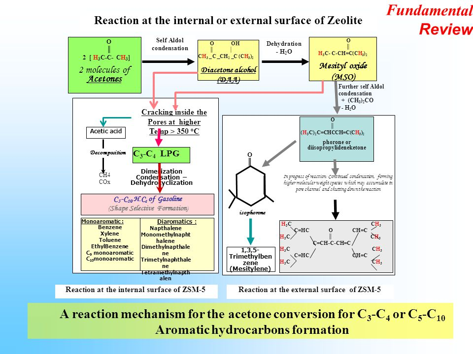 A reaction mechanism for the acetone conversion for C 3 -C 4 or C 5 -C 10 Aromatic hydrocarbons formation O ║ H 3 C- C-CH=C(CH 3 ) 2 Mesityl oxide (MS