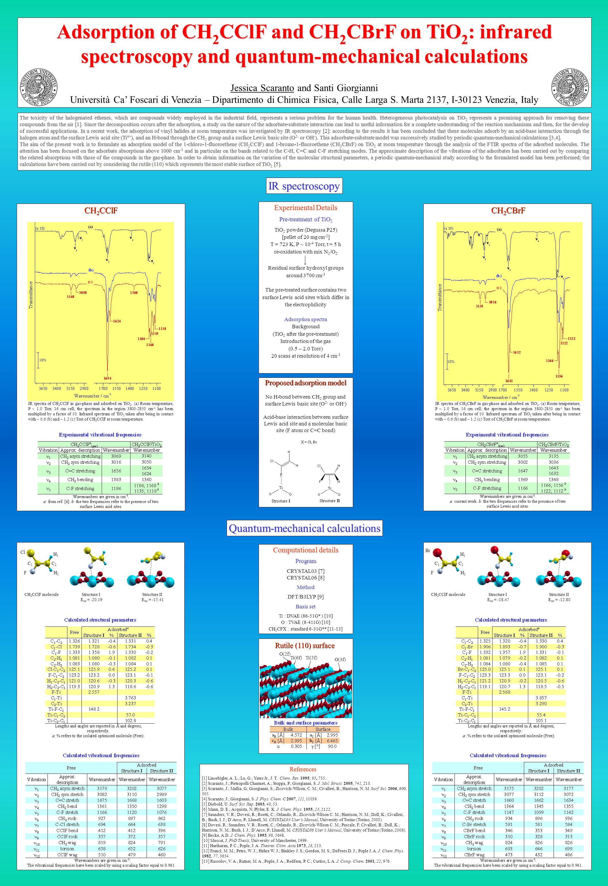 Adsorption of CH 2 CClF and CH 2 CBrF on TiO 2 : infrared spectroscopy and quantum-mechanical calculations Jessica Scaranto and Santi Giorgianni Università Ca' Foscari di Venezia – Dipartimento di Chimica Fisica, Calle Larga S.