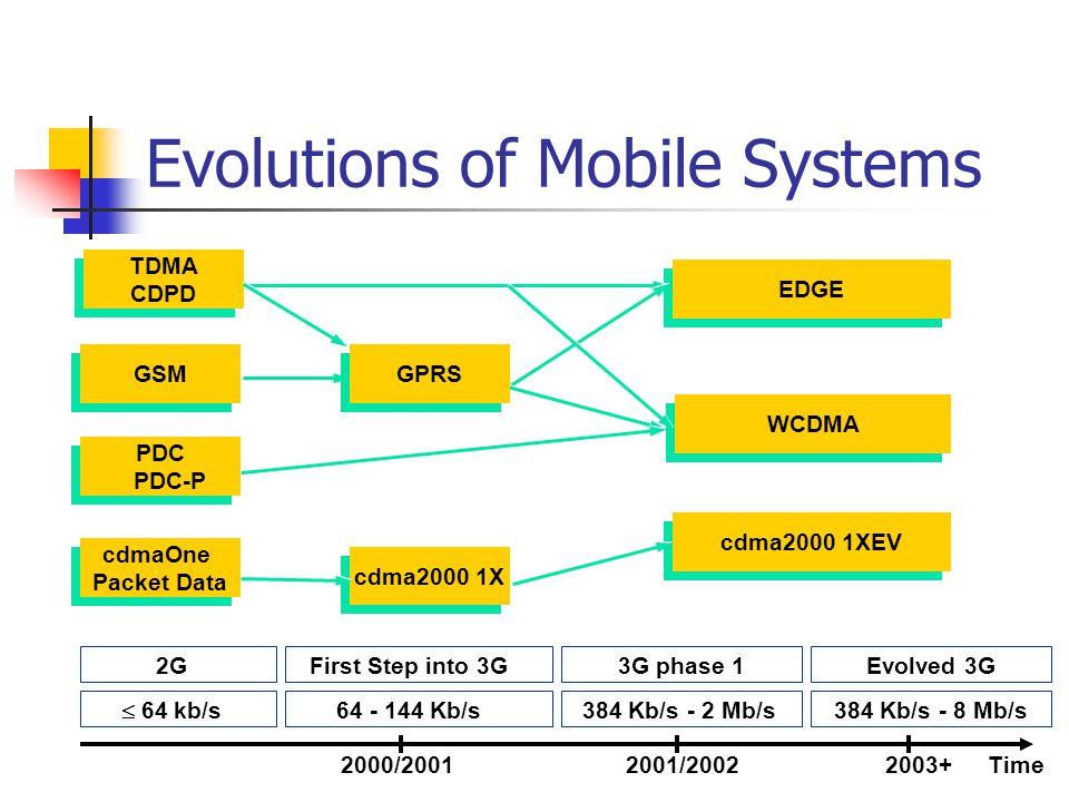 Evolutions of Mobile Systems cdmaOne Packet Data cdmaOne Packet Data GSM TDMA CDPD TDMA CDPD cdma2000 1X EDGE WCDMA WCDMA cdma2000 1XEV 2GFirst Step i
