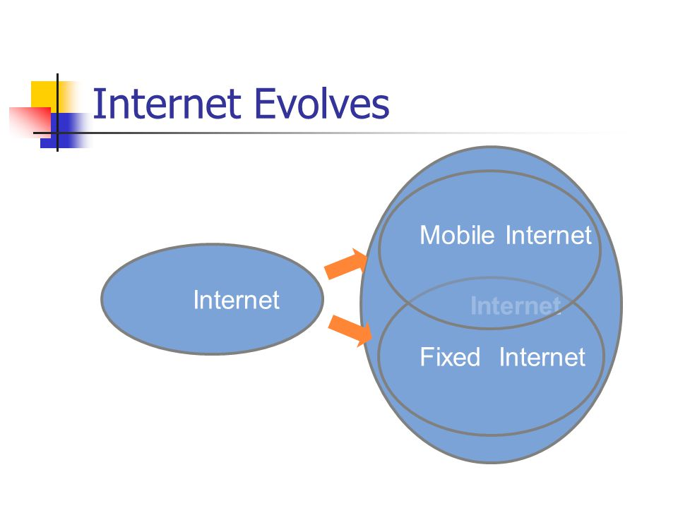 Internet Evolves Internet Fixed Internet Internet Mobile Internet