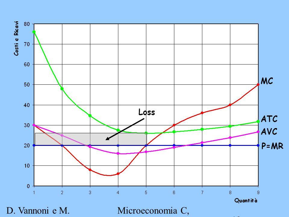 D. Vannoni e M. Piacenza Microeconomia C, A.A. 2007-2008 Esercitazione 3 13 MC P=MR ATC AVC Loss
