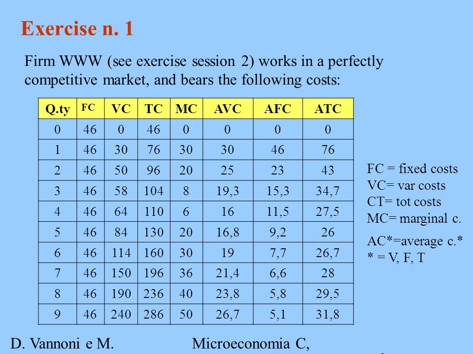 D. Vannoni e M. Piacenza Microeconomia C, A.A. 2007-2008 Esercitazione 3 3 Exercise n. 1 Firm WWW (see exercise session 2) works in a perfectly compet