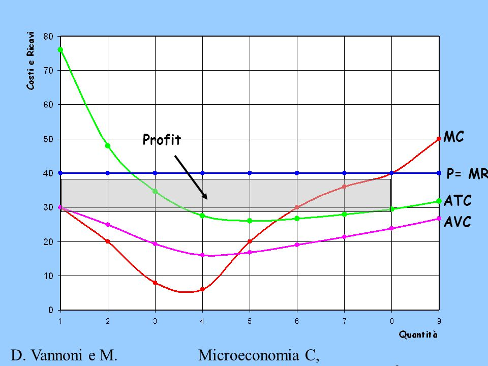 D. Vannoni e M. Piacenza Microeconomia C, A.A. 2007-2008 Esercitazione 3 6 MC P= MR ATC AVC Profit