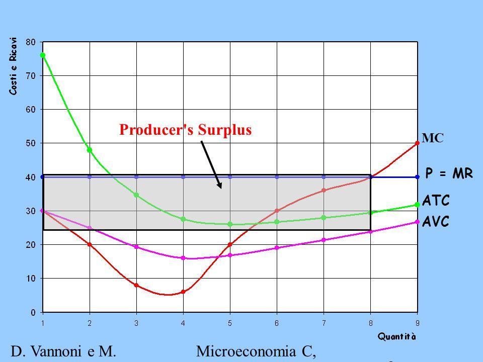 D.Vannoni e M. Piacenza Microeconomia C, A.A.