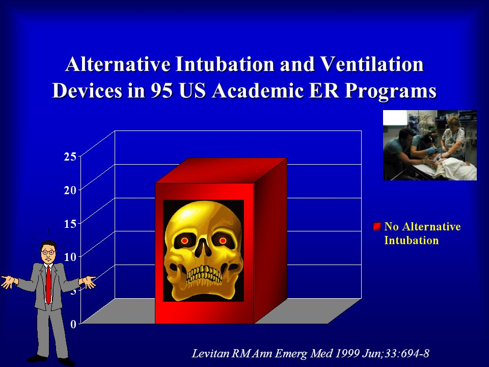 Alternative Intubation and Ventilation Devices in 95 US Academic ER Programs Levitan RM Ann Emerg Med 1999 Jun;33:694-8