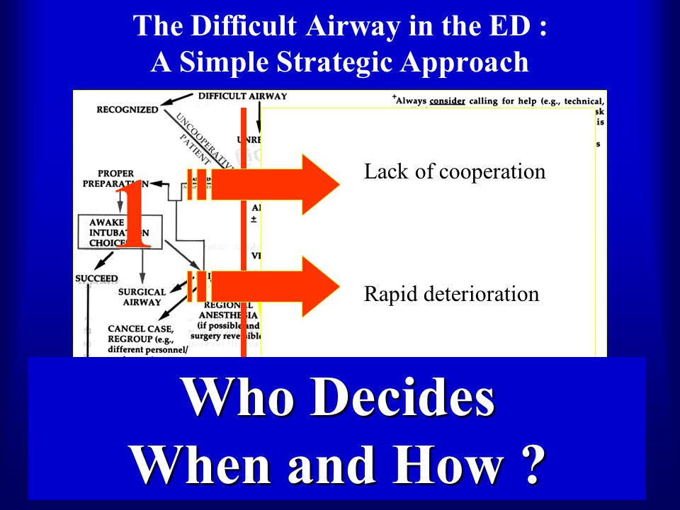 The Difficult Airway in the ED : A Simple Strategic Approach 1 2 3 Lack of cooperation Rapid deterioration Who Decides When and How