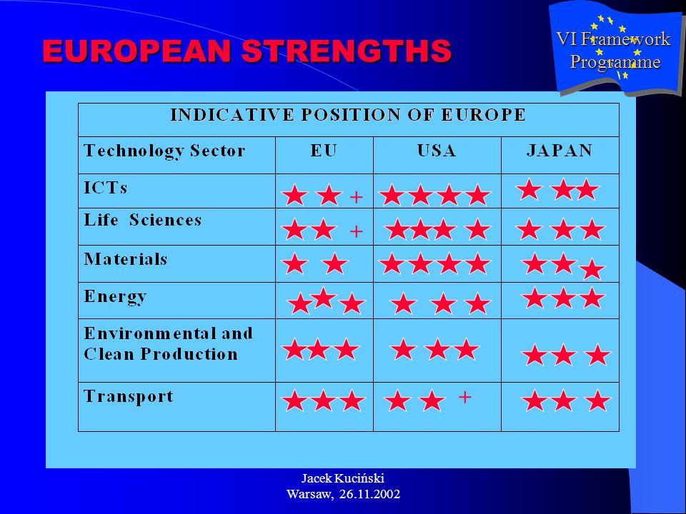 Jacek Kuciński Warsaw, 26.11.2002 EUROPEAN STRENGTHS + + + VI Framework Programme Programme