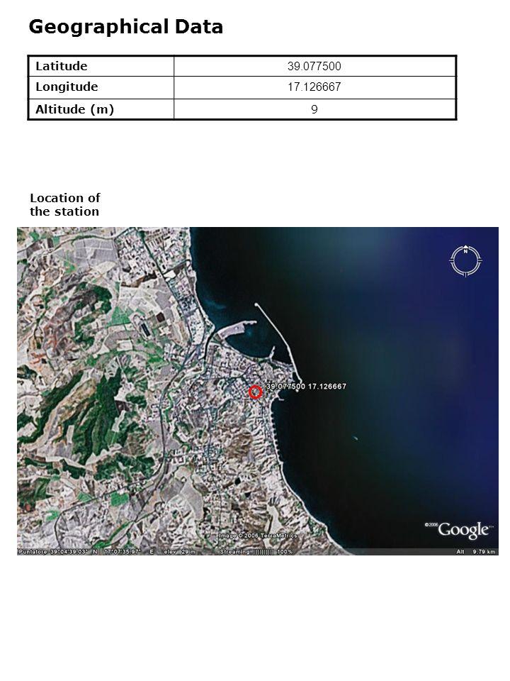 Geographical Data Latitude 39.077500 Longitude 17.126667 Altitude (m)9 Location of the station