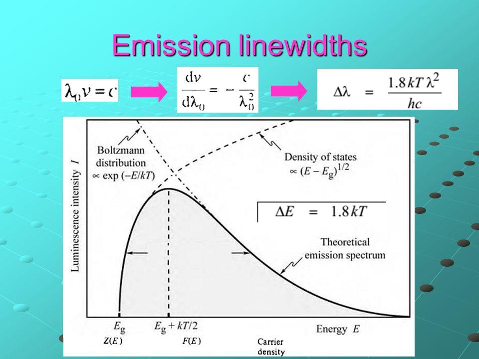 Emission linewidths