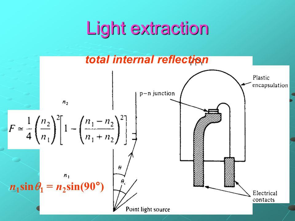 Light extraction total internal reflection  c = arcsin(n 2 /n 1 ) n 1 sin  1 = n 2 sin(90°)