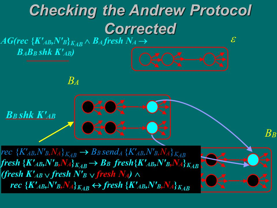 AG(rec {K AB,N B } K AB  B A fresh N A  B A B B shk K AB ) Checking the Andrew Protocol Corrected  B BABA B B shk K AB shk K AB rec A {K AB,N B,N A } K AB  B A rec {K AB,N B,N A } K AB The property holds of the corrected Andrew Protocol
