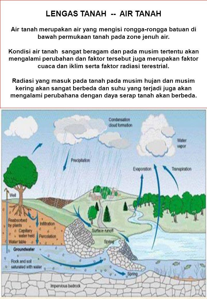 LENGAS TANAH -- AIR TANAH Air tanah merupakan air yang mengisi rongga-rongga batuan di bawah permukaan tanah pada zone jenuh air.
