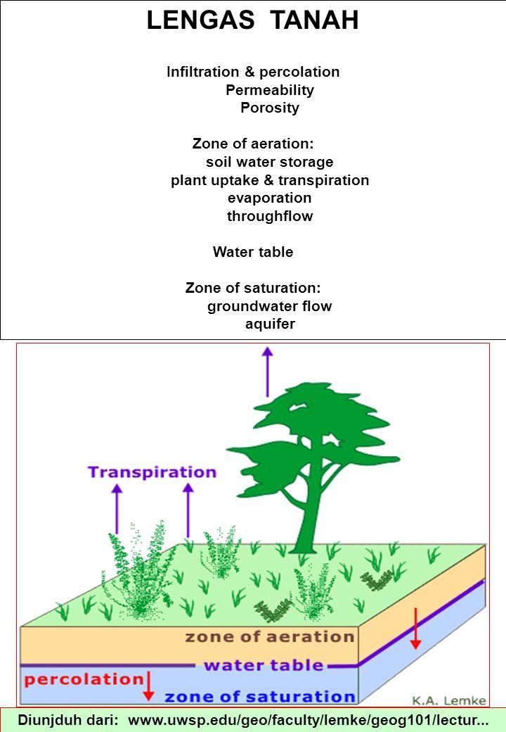 Deskripsi Singkat INFILTRASI Infiltrasi dari segi hidrologi penting, karena hal ini menandai peralihan dari air permukaan yang bergerak cepat ke air tanah yang bergerak lambat dan air tanah.