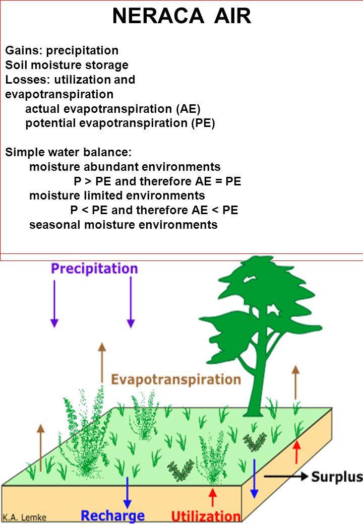 Sirkulasi air yang berpola siklus itu tidak pernah berhenti dari atmosfir ke bumi dan kembali ke atmosfir melalui kondensasi, presipitasi, evaporasi, dan transpirasi.Pemanasan air samudera oleh sinar matahari merupakan kunci proses siklus hidrologi tersebut dapat berjalan secara kontinu.