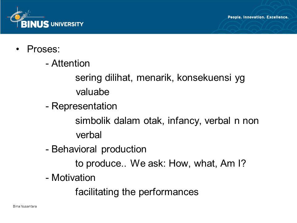 Bina Nusantara Proses: - Attention sering dilihat, menarik, konsekuensi yg valuabe - Representation simbolik dalam otak, infancy, verbal n non verbal - Behavioral production to produce..