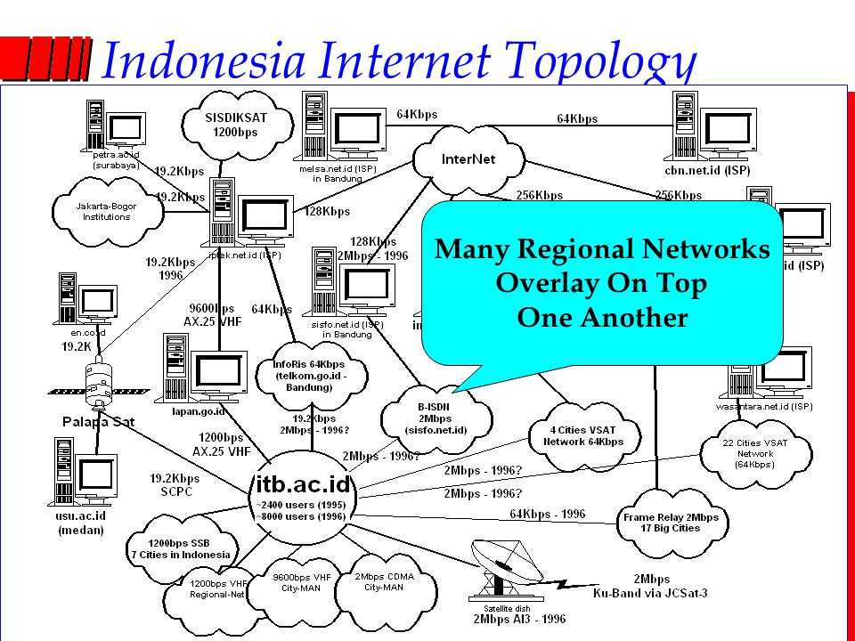 Computer Network Research Group ITB Indonesia Internet Topology Many Regional Networks Overlay On Top One Another