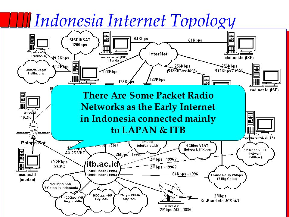 Computer Network Research Group ITB Indonesia Internet Topology There Are Some Packet Radio Networks as the Early Internet in Indonesia connected main
