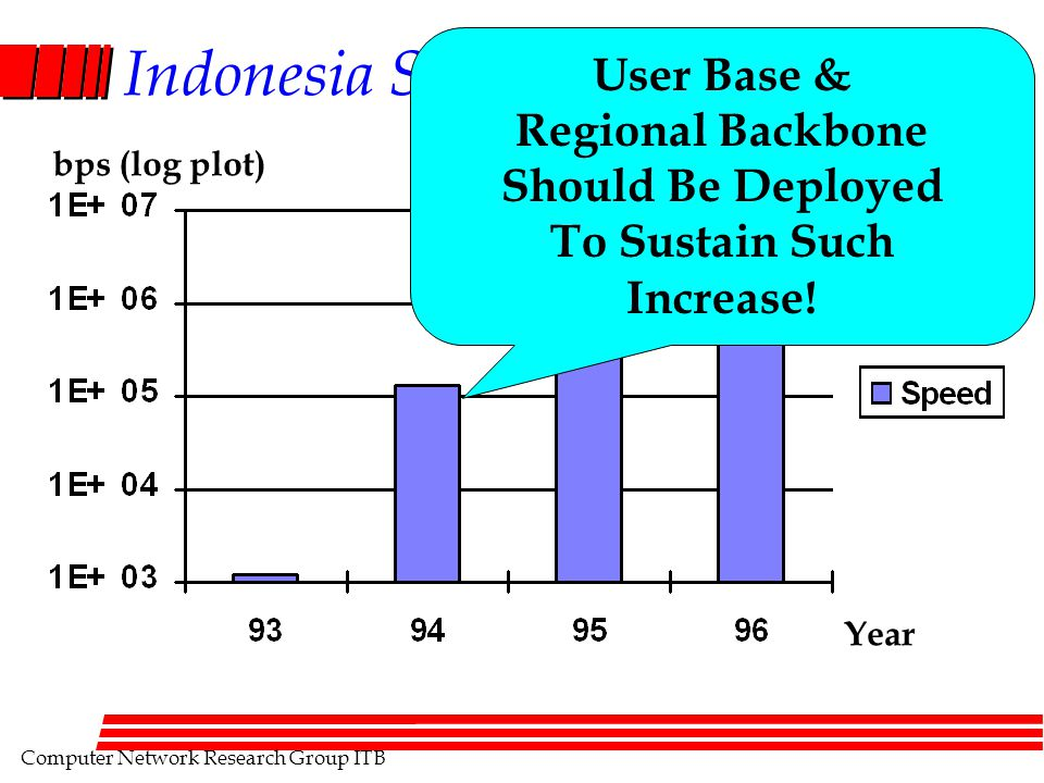 Computer Network Research Group ITB Indonesia Speed To Internet Year bps (log plot) User Base & Regional Backbone Should Be Deployed To Sustain Such I