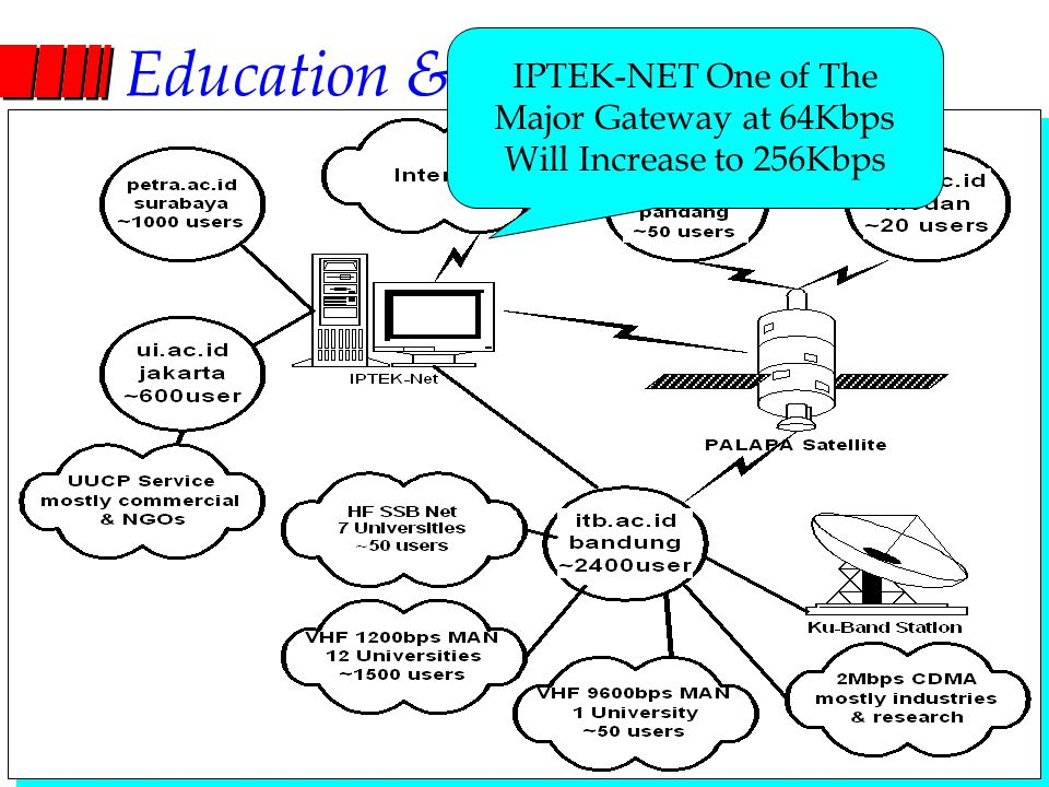 Computer Network Research Group ITB Education & Research Network IPTEK-NET One of The Major Gateway at 64Kbps Will Increase to 256Kbps
