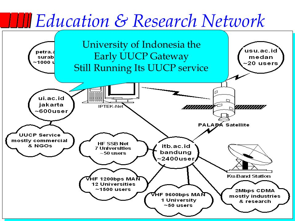 Computer Network Research Group ITB Education & Research Network University of Indonesia the Early UUCP Gateway Still Running Its UUCP service